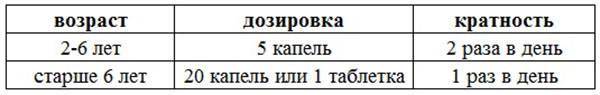 """Таблица дозировки препарата """"Супрастинекс"""""""