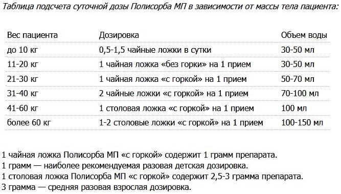 Таблица подсчета суточной дозы Полисорба в зависимости от массы тела пациента