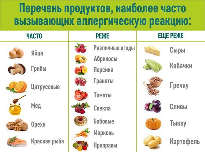 Продукты, вызывающие аллергическую реакцию