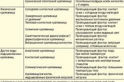 Классификация крапивницы