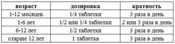 """Таблица дозировки препарата """"Супрастин"""""""