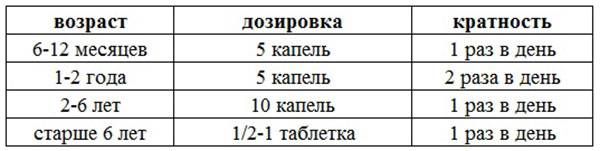 "Таблица дозировки препарата ""Зиртек"""
