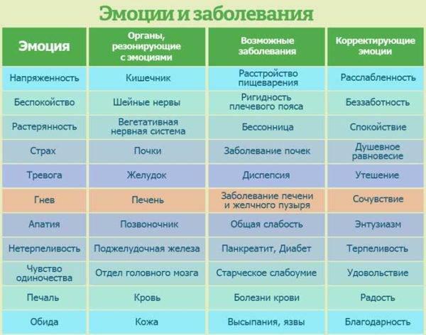 Аллергия от психосоматики