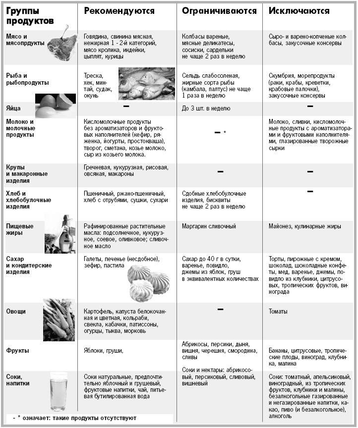 Как выбирать продукты для питания