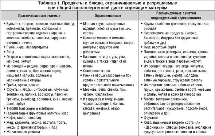 Таблица продуктов по аллергенности