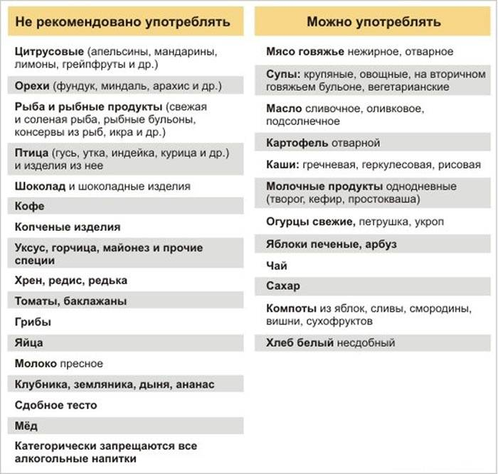 Таблица для диеты по Адо