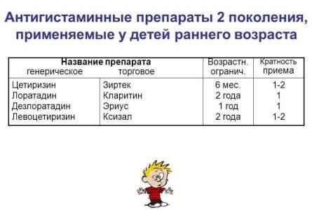 Противоаллергические препараты для детей