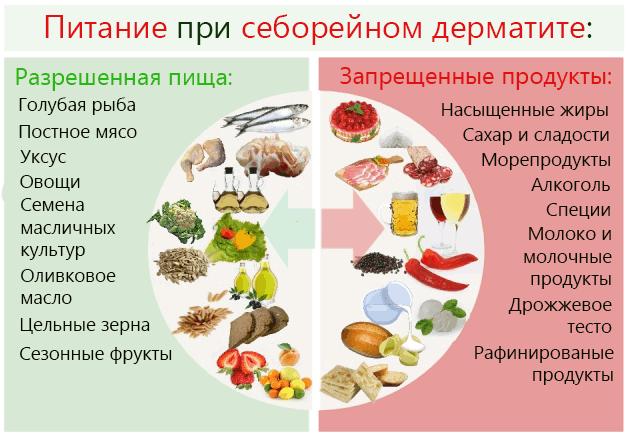 Разрешенная и запрещенная пища