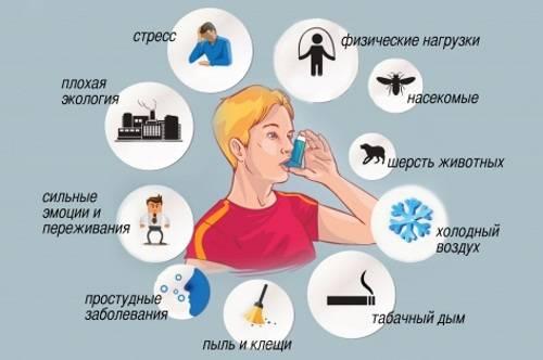 bronhialnaja-astma-simptomy-lechenie