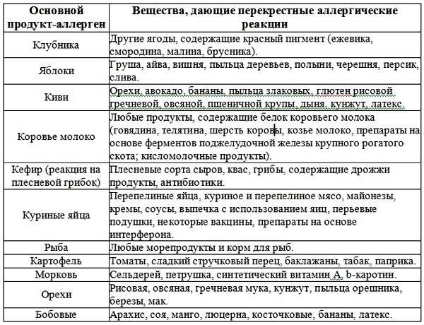 Таблица продуктов-аллергенов