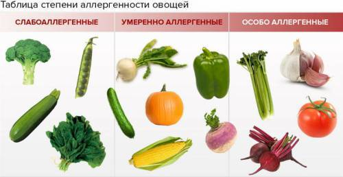 Аллергические овощи
