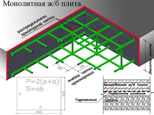 Аспекты выбора и возведения фундамента при строительстве зданий